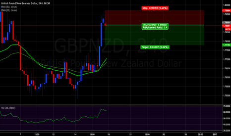 GBPNZD: GBPNZD trade short to 1.77794