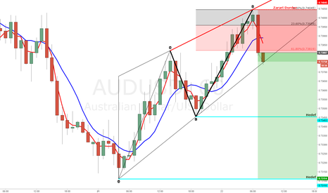 AUDUSD: D__A trade