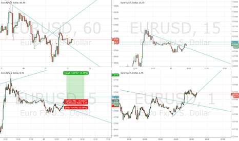EURUSD: Long on Eur usd, above the horizontal 1.07400