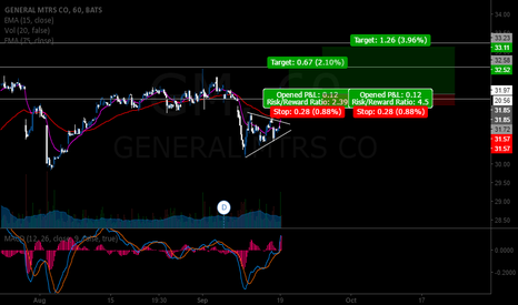 GM: GM strong breakout, support & resistance trade