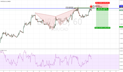 EURCAD: EURCAD - Bearish Butterfly completion