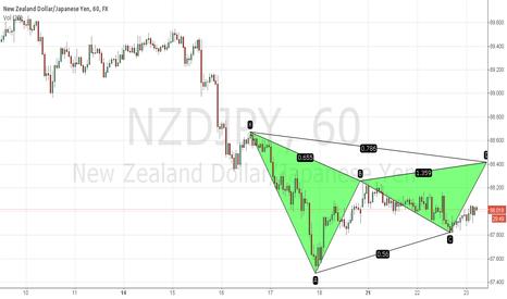 NZDJPY: NZDJPY Bearish Gartley