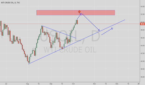 USOIL: USOIL looking for sell.