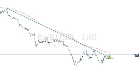 EURUSD: EURUSD 3H ALERT - Major trend-line break