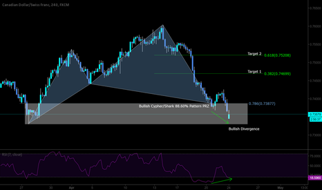 CADCHF: Long on pattern with bullis divergence