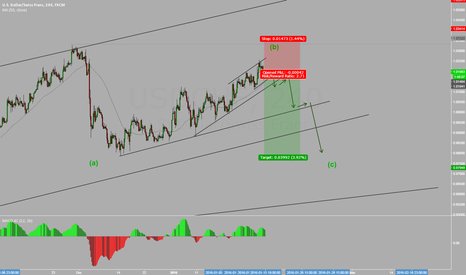 USDCHF: USD CHF SELL POSITION ON PLAY
