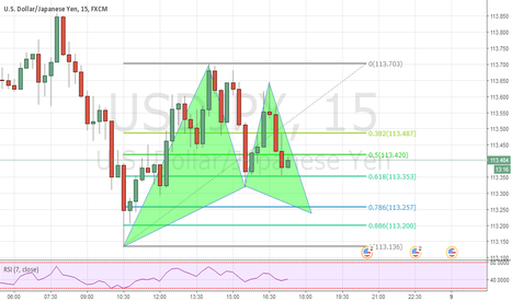 USDJPY: usdjpy gartley pattern prediction
