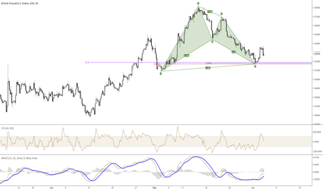 GBPUSD: the perfect bullish bat