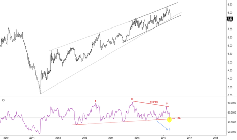 GLD/SLV: Gold Silver ratio at post 2011 T/L
