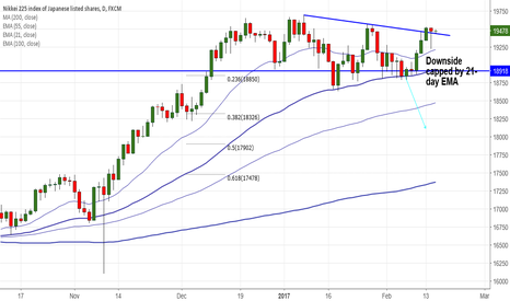 JPN225: Nikkei225 downside capped by 21- day EMA, good to buy on dips