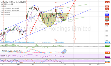 """KORS: $KORS / I still believe its a """"cup-and-handle"""" formation."""