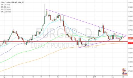 EURGBP: EUR/GBP: tentativo di rialzo fallito!
