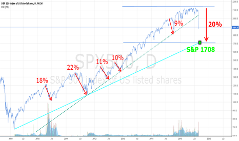 SPX500: S&P Selloff Prediction