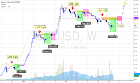 BTCUSD: Preparations for the new Bubble