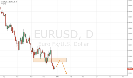 EURUSD: Daily EUR/USD Short Opportunity