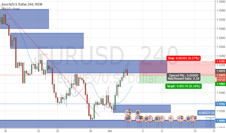 EURUSD: Sell when price react Supply zone (2nd)