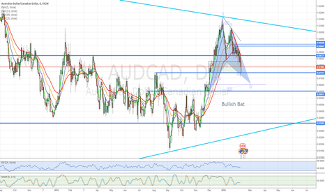 AUDCAD: AUDCAD Bullish Bat almost filling out the pattern.