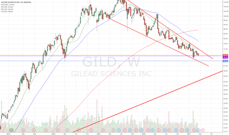 GILD: at support