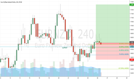 EURNZD: EURNZD Long swing @ Market for the coming few days