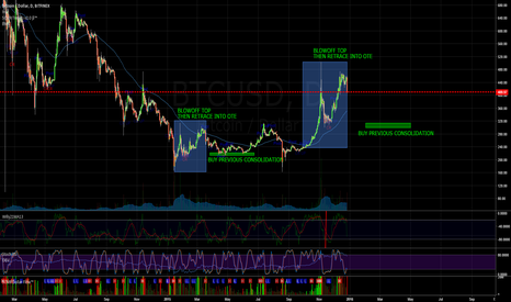 BTCUSD: Bitcoin Fractal Spotted