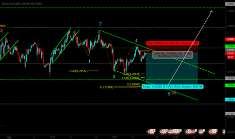 GBPUSD: shorting potential