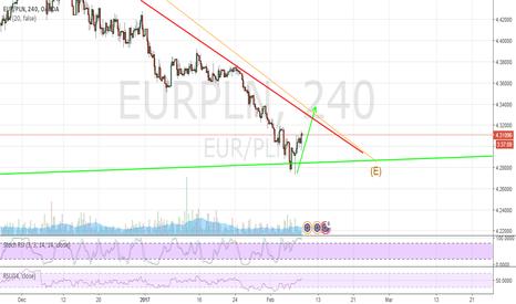 EURPLN: EUR/PLN LONG