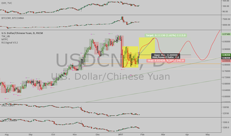 USDCNH: USDCNH: Update - Time at mode uptrend signal