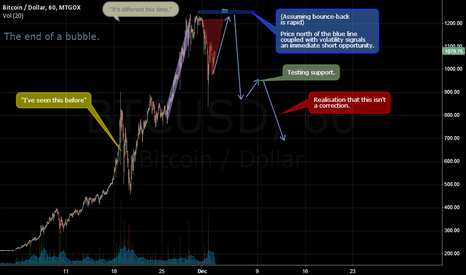 BTCUSD: If X happens, do Y.