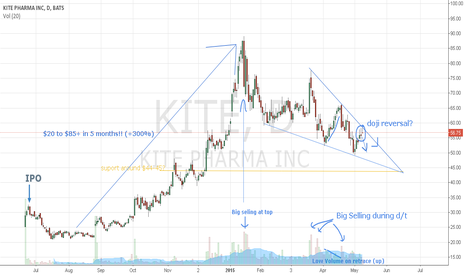 KITE: More downside for $KITE?