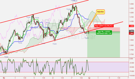 EURAUD: EUR vs AUD H4 Bullish Channel Breakout 3-31-17