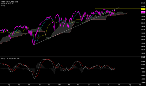 SPX: SPX in sideways mode, a bullish or bearish case could be made.