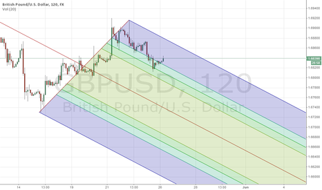GBPUSD: GBPUSD BEARISH MEDIAN LINE
