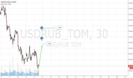 USDRUB_TOM: покупаем?