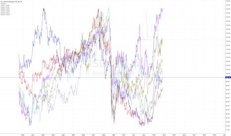 USDJPY: Yen crosses. $CHFJPY is the only pair at ATH measured from 2000