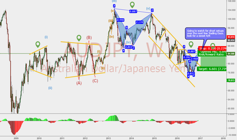 AUDJPY: Bearish Bat on Weekly Candle Closes. Looking for sell setups!