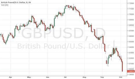 GBPUSD: dont buy gbpusd