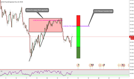 GBPJPY: GBPJPY: Dont Write Off Your Analysis If You Miss Original Trade