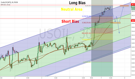 USOIL: Looking for a dip in Oil for a buying opportunity