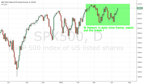 SPX500: SPX daily update looking for more upside next week !