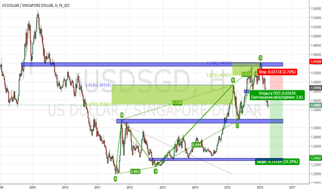 USDSGD: ASSOCIATED BEARISH ABCD PATTERN, Short position