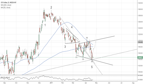 XOI: XOI Index. Expanding Wedge at Support.