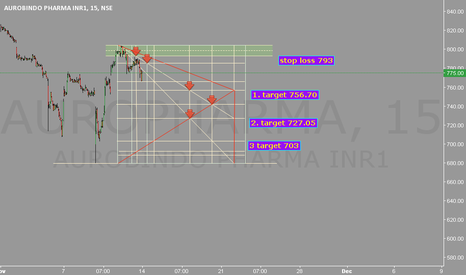 AUROPHARMA: Stop loss 793. Target 756/727/703.