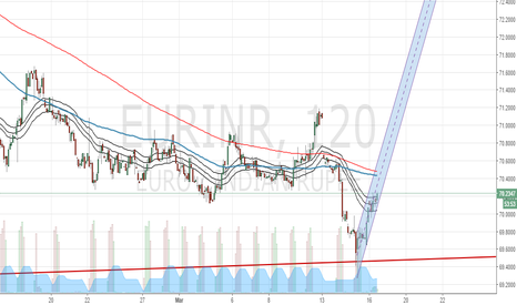 EURINR: EURINR Elliottwave: Looking for break of monthly trendline