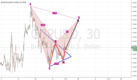 GBPUSD: BREAKOUT REALIZED