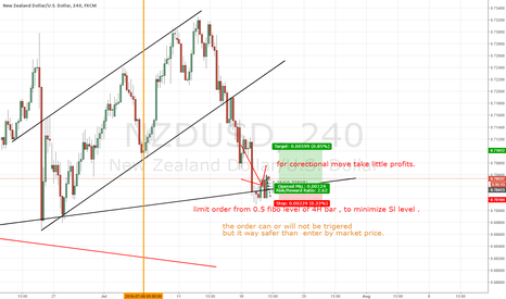 NZDUSD: NZDUSD  possible long corectional move