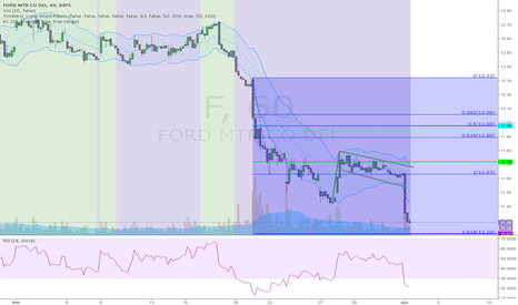 F: FAILED BULLISH PATTERN ON FORD