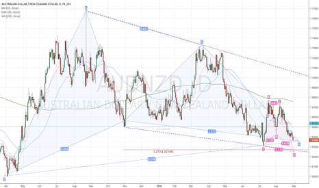 AUDNZD: AUDNZD 4hour bullish butterfly within a daily bullish Gartley