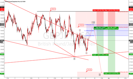 GBPJPY: GBPJPY sell limit 139.600 Elliot wave analysis