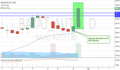 BAJAJ_AUTO: Bajaj Auto Made NEW HGHS - Breaks Out Resistance