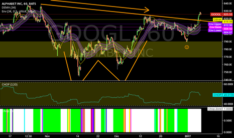 GOOGL: GOOGL @ 1h @ seems like that the way is right open meanwhile ?